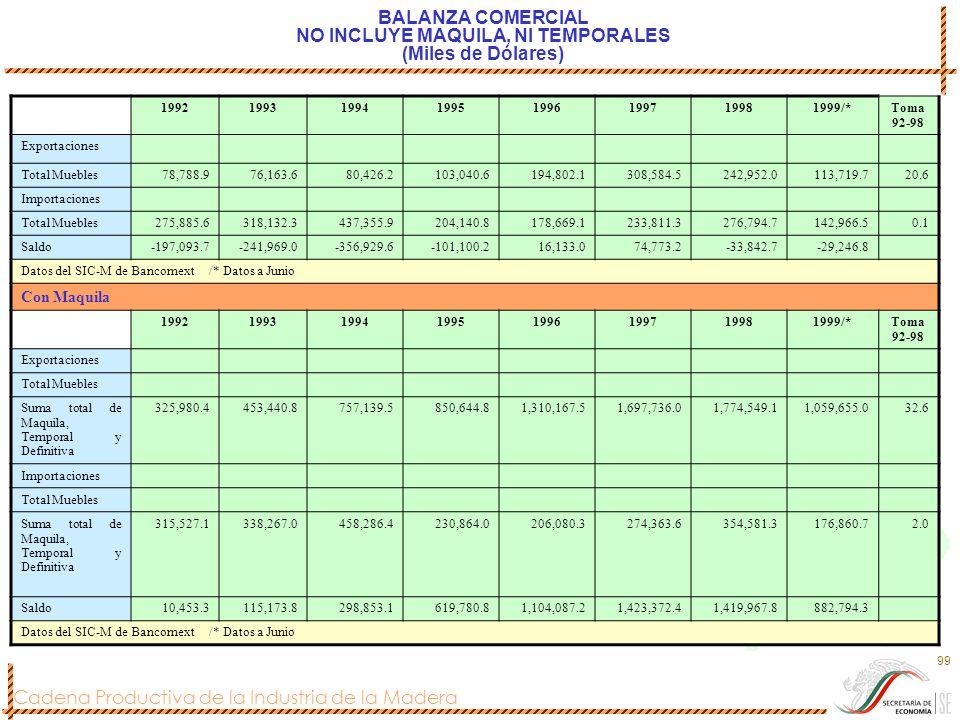 Cadena Productiva de la Industria de la Madera 99 BALANZA COMERCIAL NO INCLUYE MAQUILA, NI TEMPORALES (Miles de Dólares) 19921993199419951996199719981