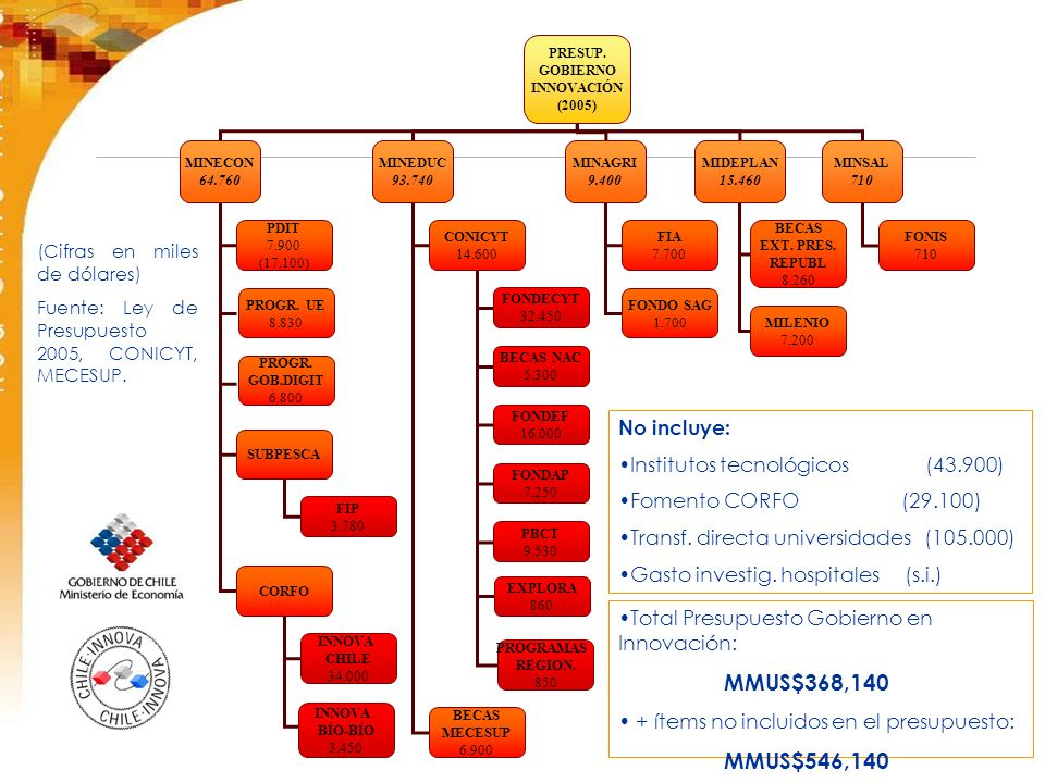 No incluye: Institutos tecnológicos (43.900) Fomento CORFO (29.100) Transf.