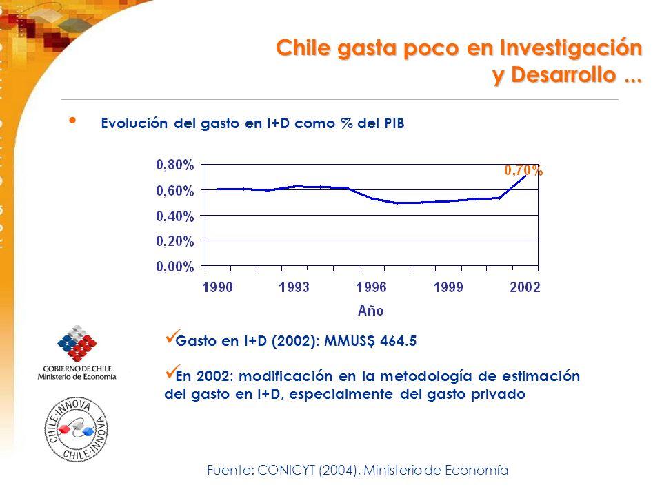 Chile gasta poco en Investigación y Desarrollo...