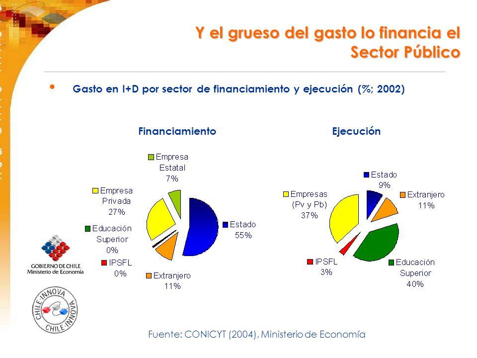 Gasto en I+D por sector de financiamiento y ejecución (%; 2002) Financiamiento Ejecución Fuente: CONICYT (2004), Ministerio de Economía Y el grueso del gasto lo financia el Y el grueso del gasto lo financia el Sector Público