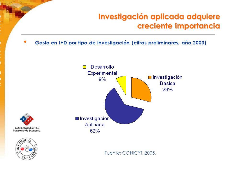 Investigación aplicada adquiere creciente importancia Gasto en I+D por tipo de investigación (cifras preliminares, año 2003) Fuente: CONICYT, 2005.