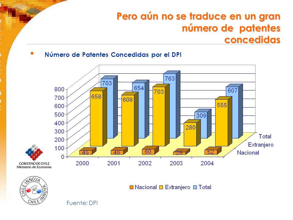 Número de Patentes Concedidas por el DPI Pero aún no se traduce en un gran número de patentes concedidas Fuente: DPI