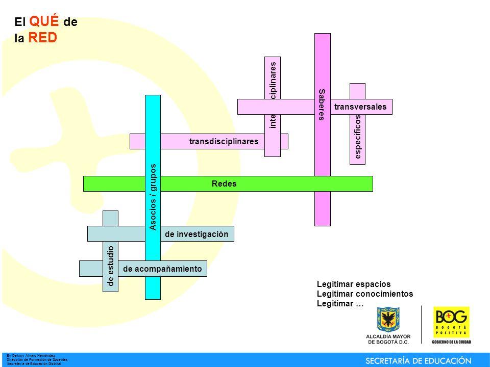 By Deimyr Álvaro Hernández Dirección de Formación de Docentes Secretaría de Educación Distrital El QUÉ de la RED específicos de estudio de investigación Redes Asocios / grupos de acompañamiento transdisciplinares interdisciplinares transversales Saberes Legitimar espacios Legitimar conocimientos Legitimar …