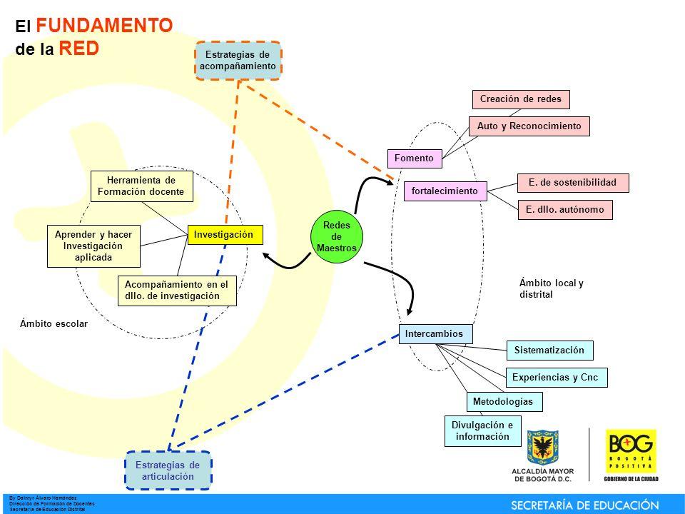 By Deimyr Álvaro Hernández Dirección de Formación de Docentes Secretaría de Educación Distrital Redes de Maestros Intercambios Investigación Fomento Creación de redes E.