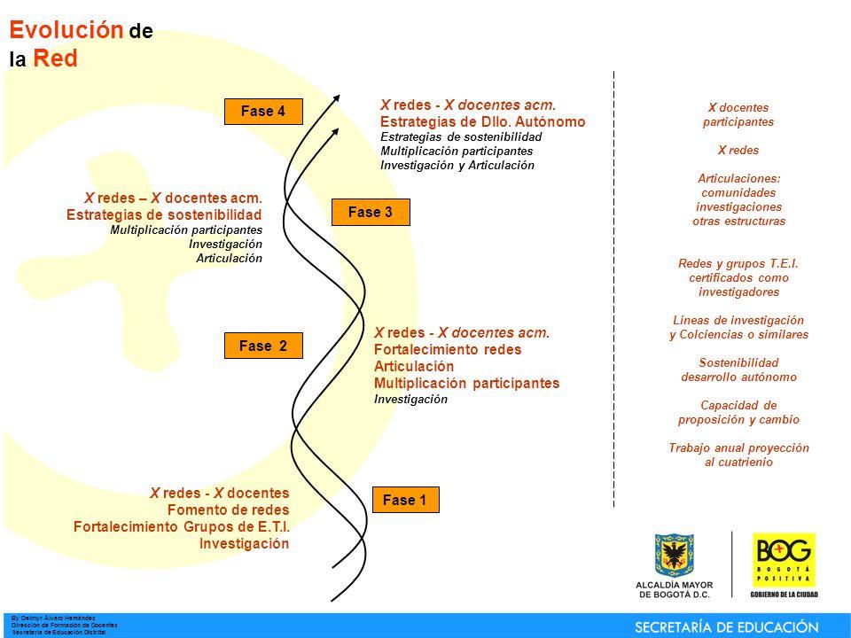 By Deimyr Álvaro Hernández Dirección de Formación de Docentes Secretaría de Educación Distrital Evolución de la Red Fase 1 Fase 2 Fase 3 Fase 4 X redes - X docentes Fomento de redes Fortalecimiento Grupos de E.T.I.