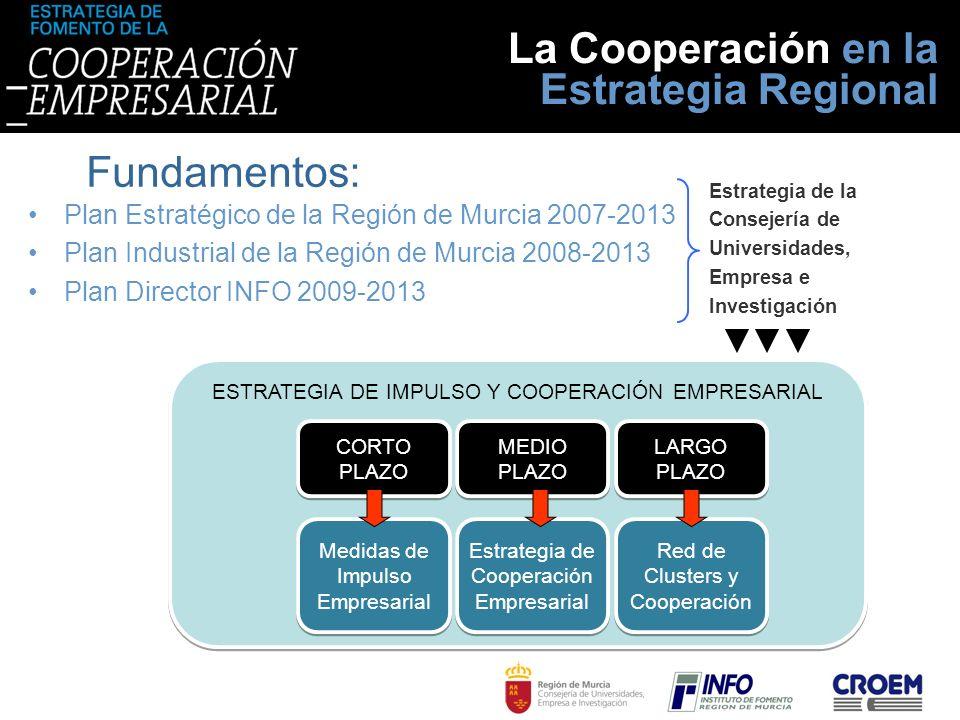 Fundamentos: ESTRATEGIA DE IMPULSO Y COOPERACIÓN EMPRESARIAL CORTO PLAZO MEDIO PLAZO LARGO PLAZO Medidas de Impulso Empresarial Estrategia de Cooperac