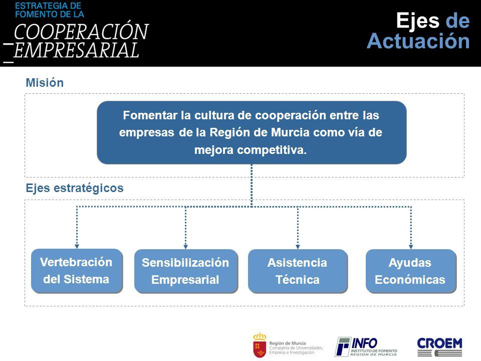 Fomentar la cultura de cooperación entre las empresas de la Región de Murcia como vía de mejora competitiva. Misión Ejes estratégicos Vertebración del