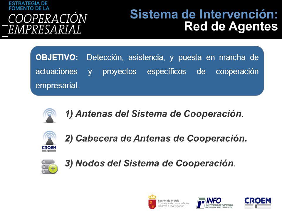1)Antenas del Sistema de Cooperación. 2)Cabecera de Antenas de Cooperación. 3)Nodos del Sistema de Cooperación. Sistema de Intervención: Red de Agente
