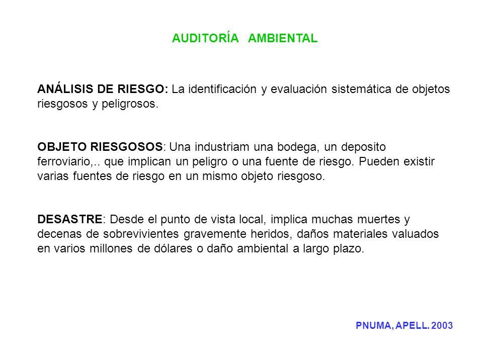 AUDITORÍA AMBIENTAL ANÁLISIS DE RIESGO: La identificación y evaluación sistemática de objetos riesgosos y peligrosos. OBJETO RIESGOSOS: Una industriam