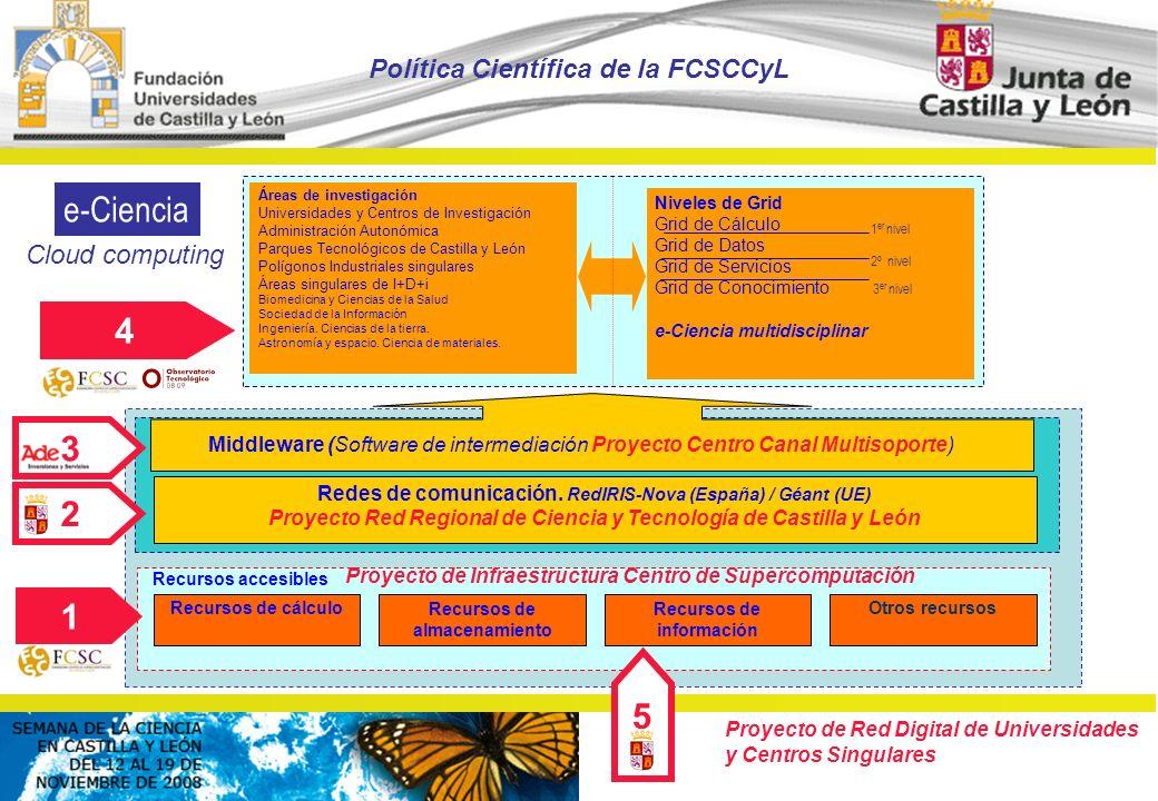 © FCSCCYL. Dirección Científica (2008) Proyecto de Red Digital de Universidades y Centros Singulares Middleware (Software de intermediación Proyecto C