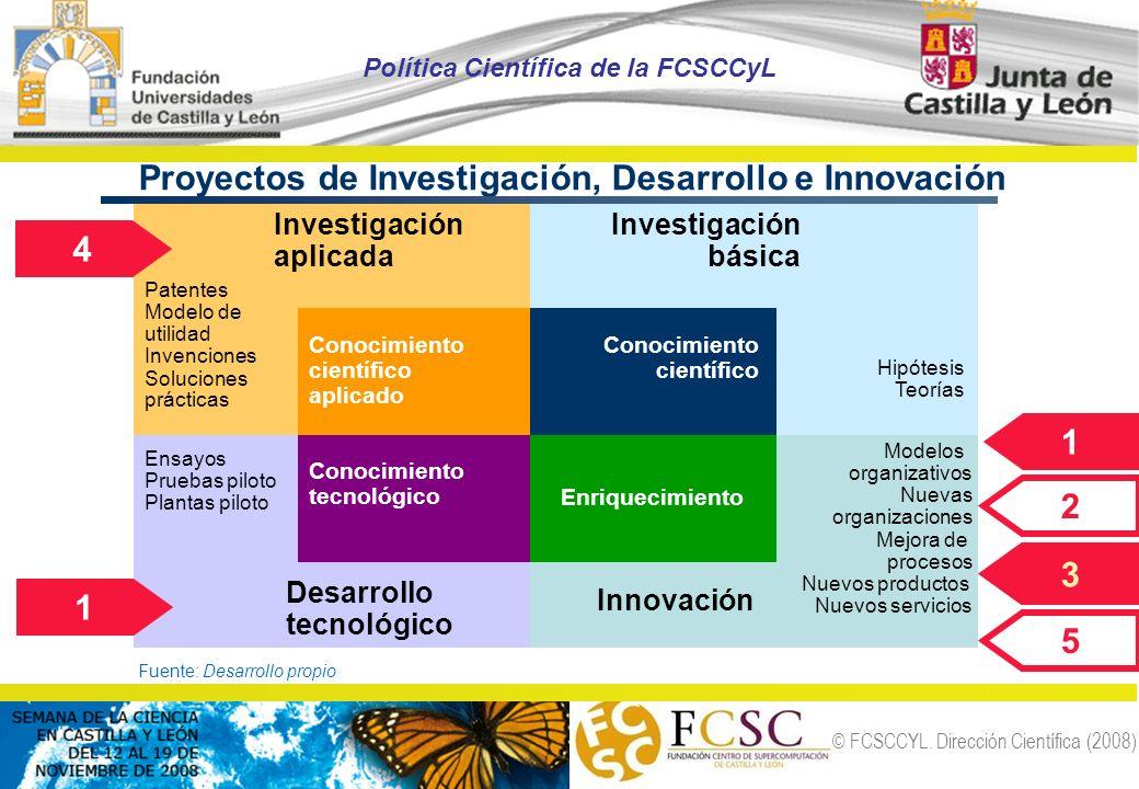 © FCSCCYL. Dirección Científica (2008) Proyectos de Investigación, Desarrollo e Innovación Conocimiento científico aplicado Conocimiento científico En