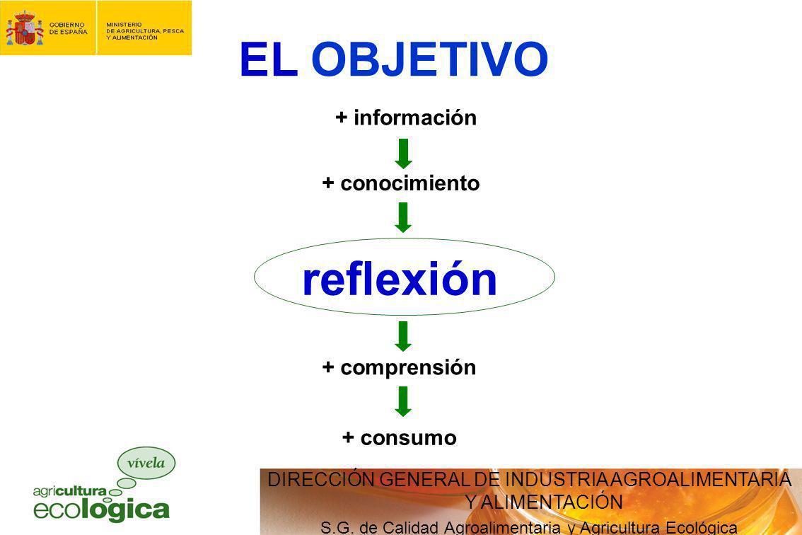 DIRECCIÓN GENERAL DE INDUSTRIA AGROALIMENTARIA Y ALIMENTACIÓN S.G. de Calidad Agroalimentaria y Agricultura Ecológica EL OBJETIVO + información + cono