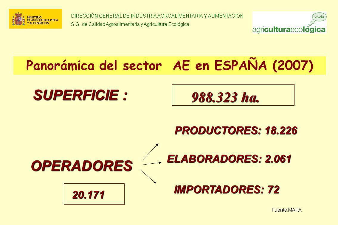 DIRECCIÓN GENERAL DE INDUSTRIA AGROALIMENTARIA Y ALIMENTACIÓN S.G. de Calidad Agroalimentaria y Agricultura Ecológica OPERADORES Panorámica del sector