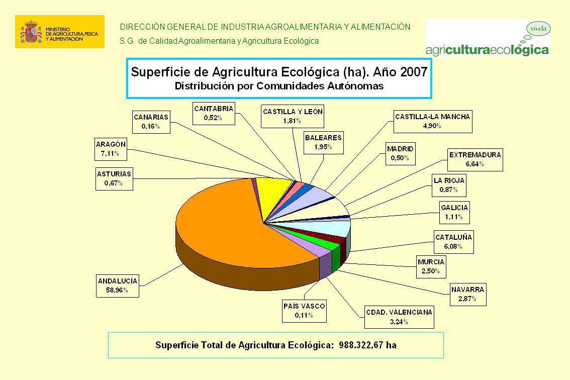 DIRECCIÓN GENERAL DE INDUSTRIA AGROALIMENTARIA Y ALIMENTACIÓN S.G. de Calidad Agroalimentaria y Agricultura Ecológica