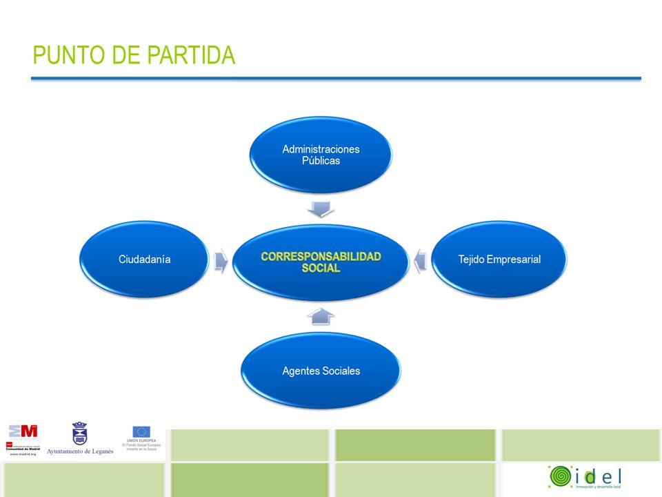 METODOLOGÍA Para alcanzar los objetivos planteados y tiendo como referente este punto de partida, se ha trabajado de forma conjunta con los siguientes colectivos: Tejido empresarial Personas trabajadoras Agentes Sociales