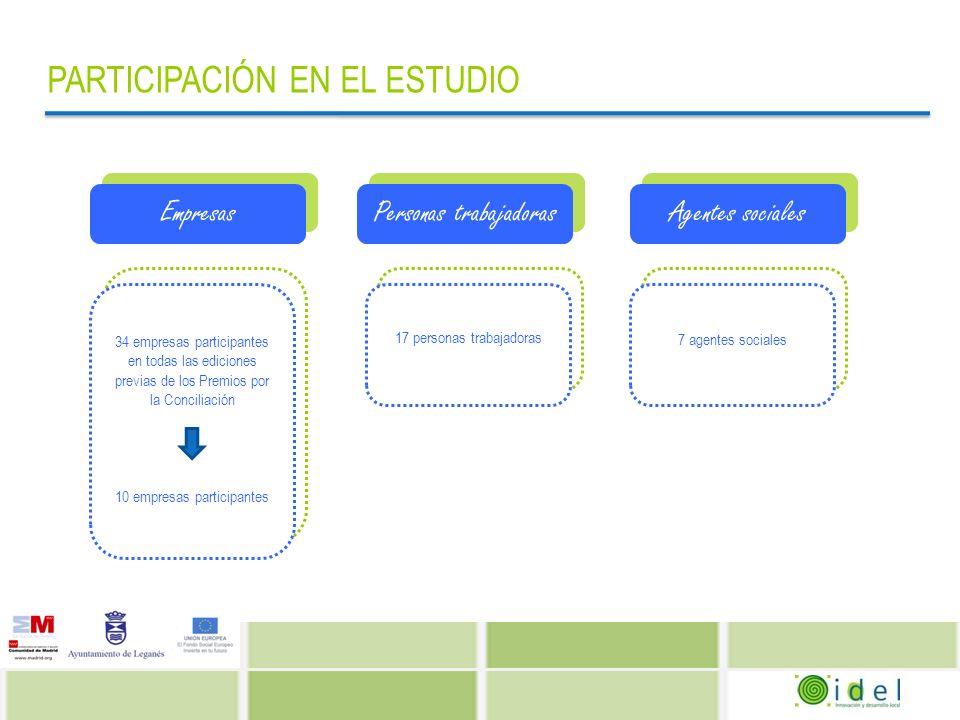 PRINCIPALES RESULTADOS AGENTES SOCIALES Utilidad de los Premios por la Conciliación Ciudad de Leganés Alguna Utilidad Ninguna utilidad