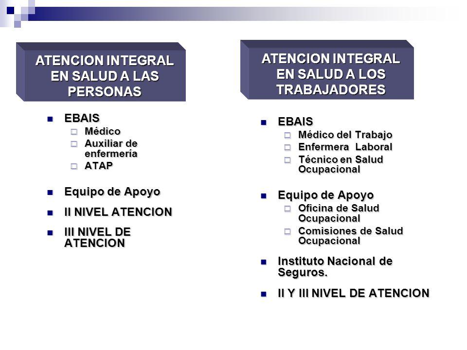 EBAIS EBAIS Médico Médico Auxiliar de enfermería Auxiliar de enfermería ATAP ATAP Equipo de Apoyo Equipo de Apoyo II NIVEL ATENCION II NIVEL ATENCION