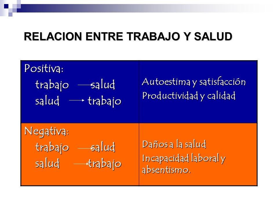 RELACION ENTRE TRABAJO Y SALUD Positiva: trabajo salud trabajo salud salud trabajo salud trabajo Autoestima y satisfacción Productividad y calidad Neg