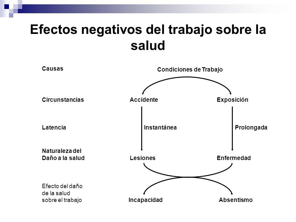 Efectos negativos del trabajo sobre la salud Condiciones de Trabajo Causas CircunstanciasAccidenteExposición LatenciaInstantáneaProlongada Naturaleza