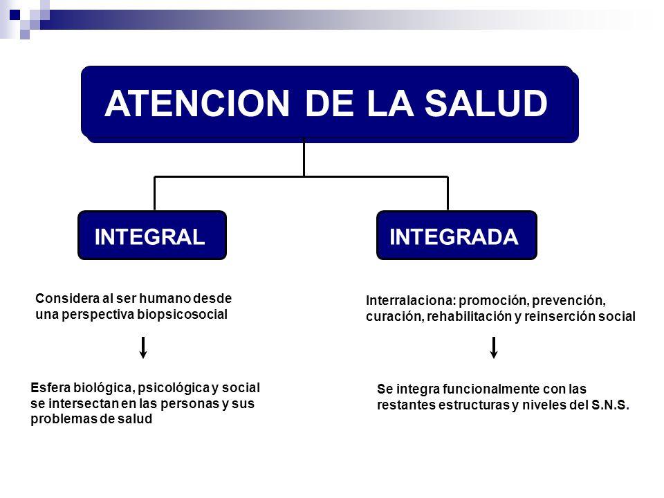 ATENCION DE LA SALUD INTEGRALINTEGRADA Considera al ser humano desde una perspectiva biopsicosocial Esfera biológica, psicológica y social se intersec