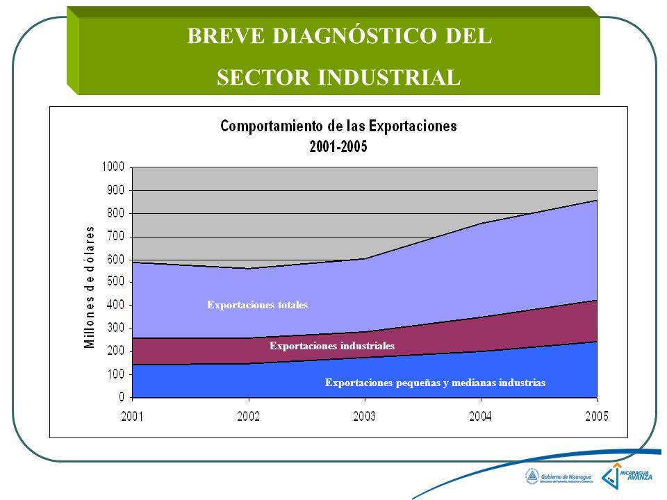 BREVE DIAGNÓSTICO DEL SECTOR INDUSTRIAL Exportaciones totales Exportaciones industriales Exportaciones pequeñas y medianas industrias