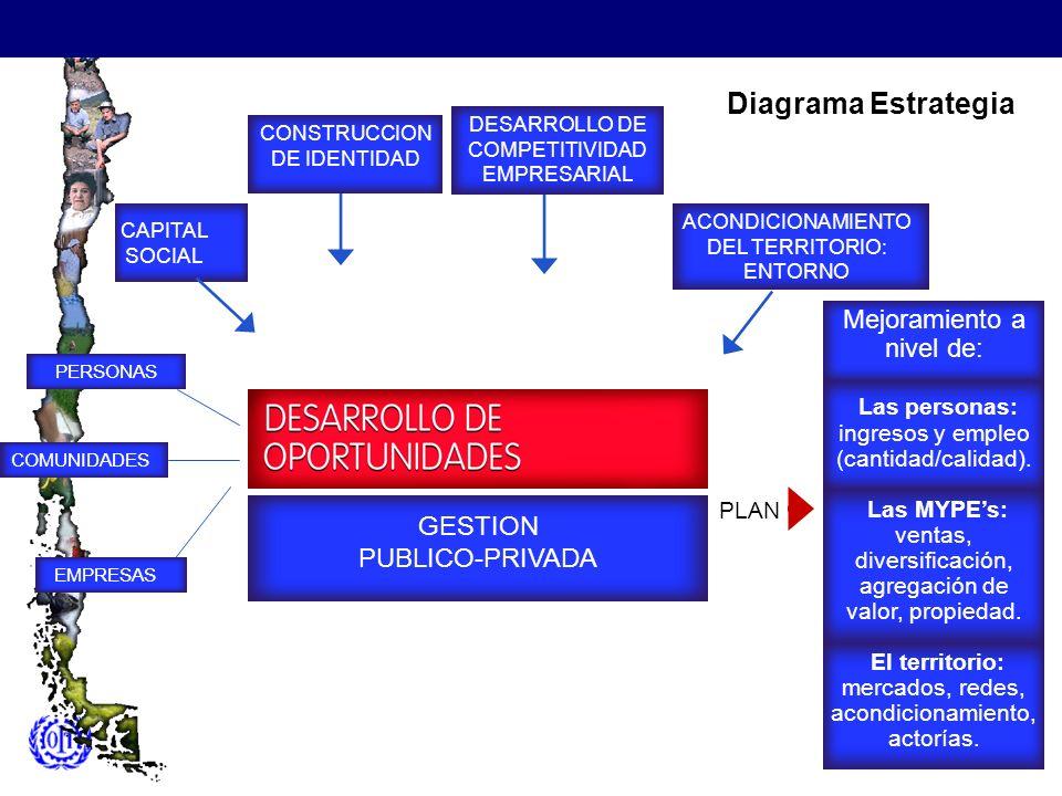 PLAN CAPITAL SOCIAL CONSTRUCCION DE IDENTIDAD ACONDICIONAMIENTO DEL TERRITORIO: ENTORNO GESTION PUBLICO-PRIVADA PERSONAS COMUNIDADES EMPRESAS DESARROL