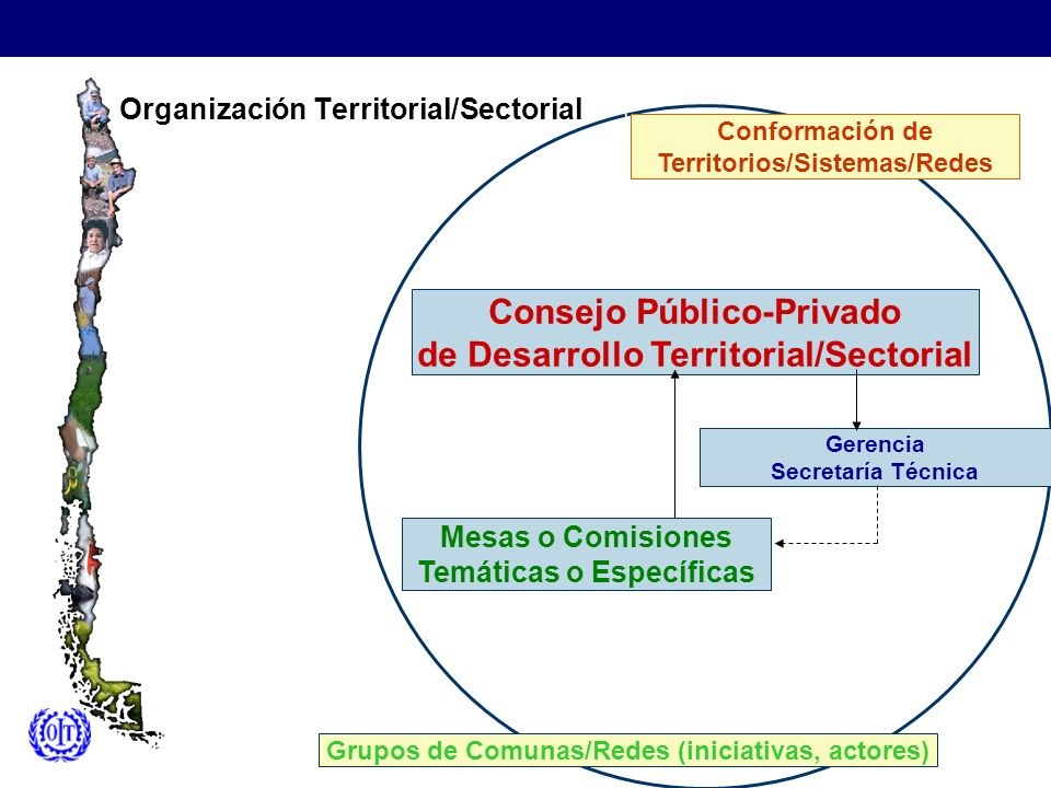 Organización Territorial/Sectorial Grupos de Comunas/Redes (iniciativas, actores) Gerencia Secretaría Técnica Consejo Público-Privado de Desarrollo Te