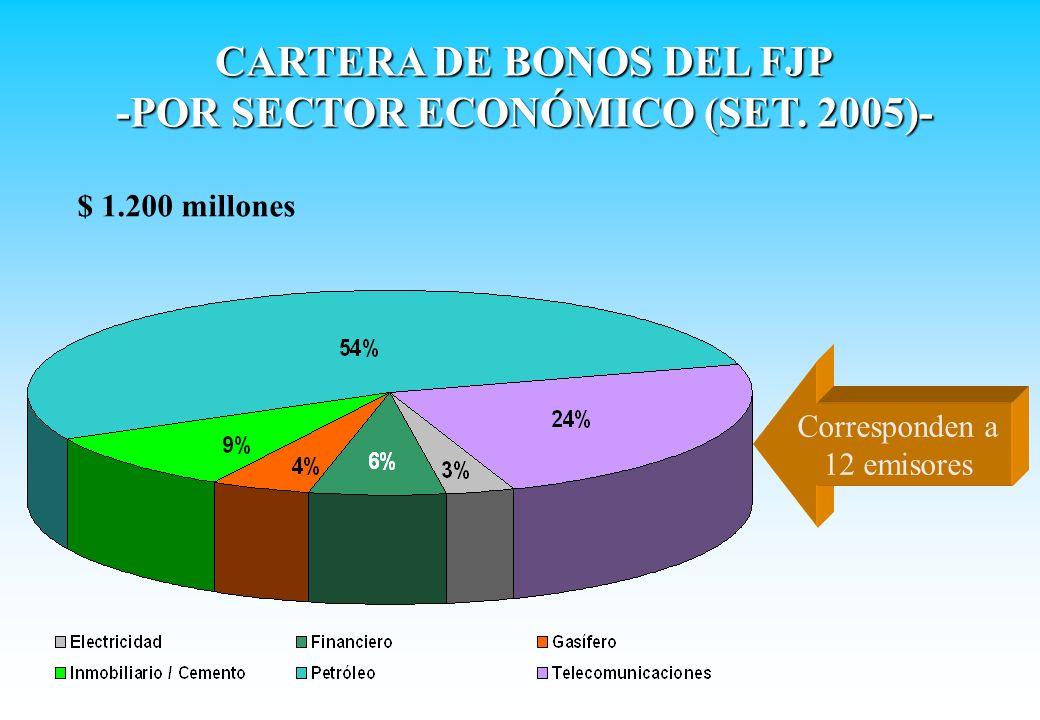 CARTERA DE BONOS DEL FJP -POR SECTOR ECONÓMICO (SET. 2005)- $ 1.200 millones Corresponden a 12 emisores