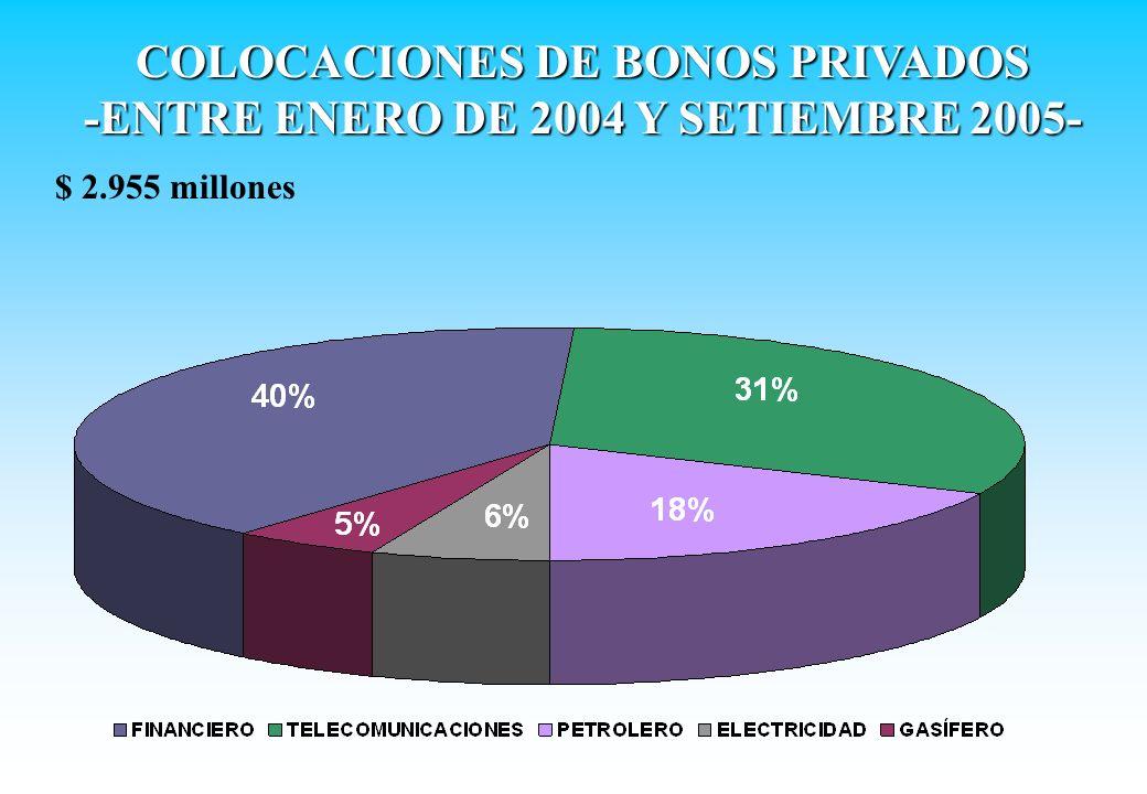 COLOCACIONES DE BONOS PRIVADOS -ENTRE ENERO DE 2004 Y SETIEMBRE 2005- $ 2.955 millones