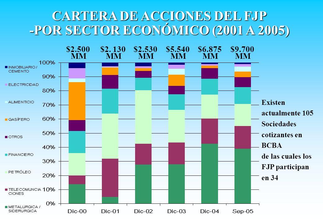 $2.500 MM $2. 130 MM $2.530 MM $5.540 MM $6.875 MM $9.700 MM CARTERA DE ACCIONES DEL FJP -POR SECTOR ECONÓMICO (2001 A 2005) Existen actualmente 105 S