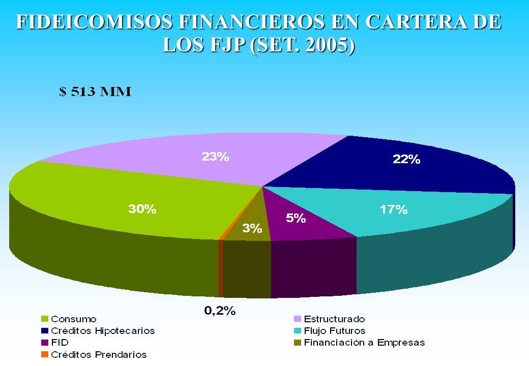 FIDEICOMISOS FINANCIEROS EN CARTERA DE LOS FJP (SET. 2005)