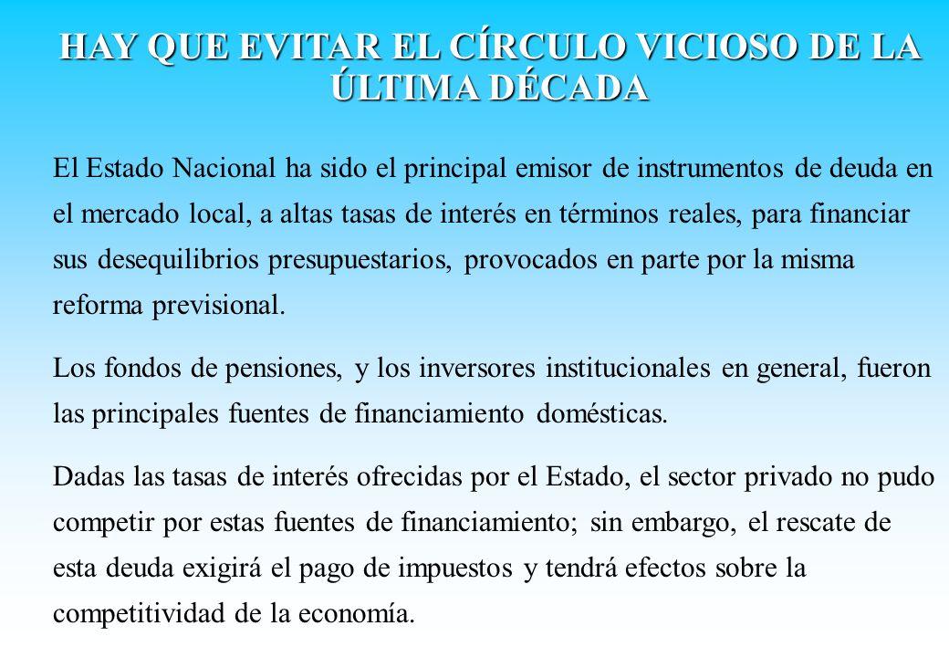 El Estado Nacional ha sido el principal emisor de instrumentos de deuda en el mercado local, a altas tasas de interés en términos reales, para financi