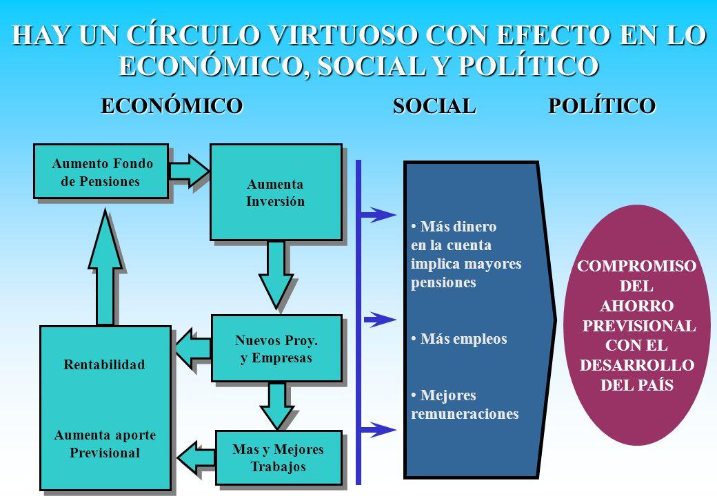 HAY UN CÍRCULO VIRTUOSO CON EFECTO EN LO ECONÓMICO, SOCIAL Y POLÍTICO Aumento Fondo de Pensiones Aumento Fondo de Pensiones Aumenta Inversión Aumenta