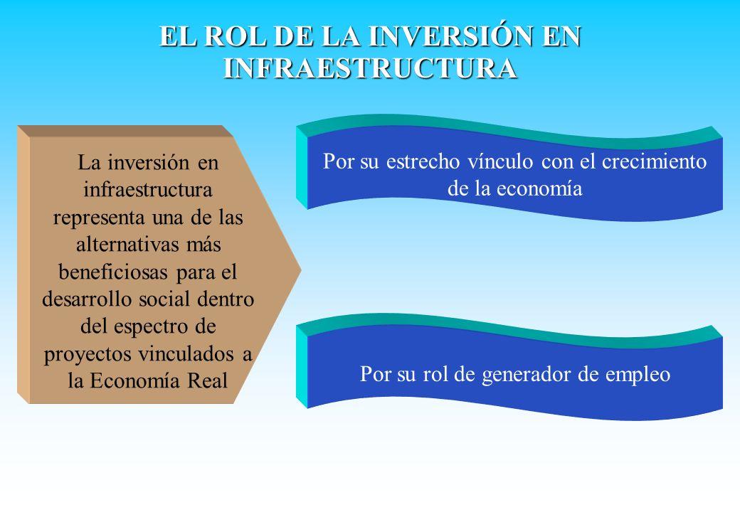 EL ROL DE LA INVERSIÓN EN INFRAESTRUCTURA La inversión en infraestructura representa una de las alternativas más beneficiosas para el desarrollo socia