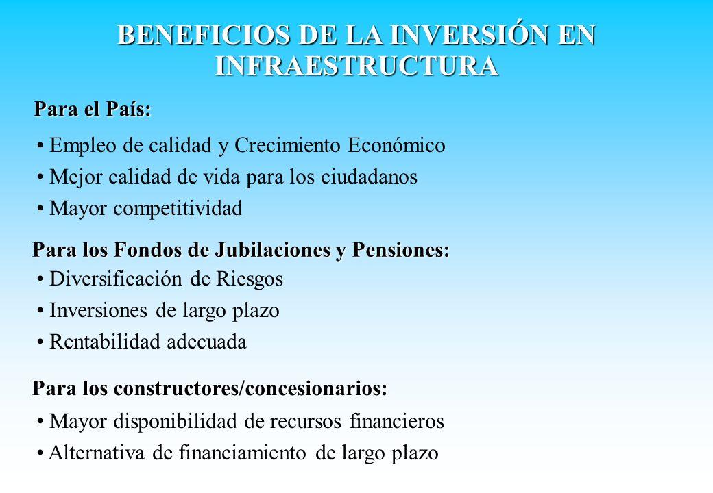 BENEFICIOS DE LA INVERSIÓN EN INFRAESTRUCTURA Para el País: Para los Fondos de Jubilaciones y Pensiones: Empleo de calidad y Crecimiento Económico Mej