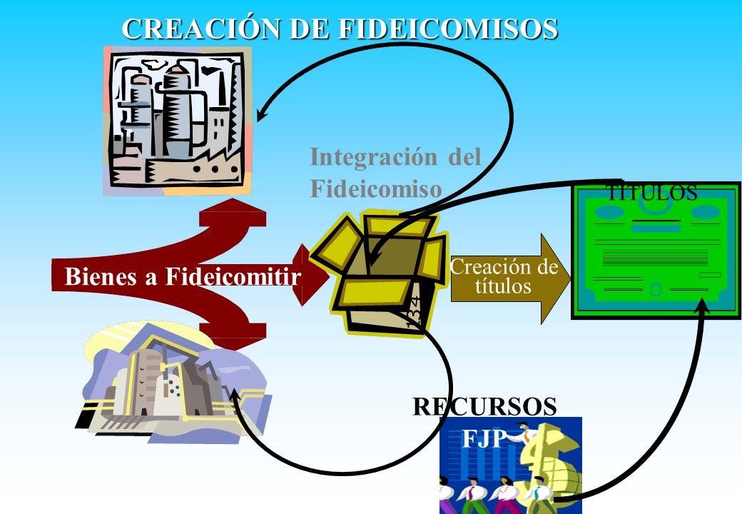 Bienes a Fideicomitir Integración del Fideicomiso RECURSOS FJP Creación de títulos TÍTULOS CREACIÓN DE FIDEICOMISOS