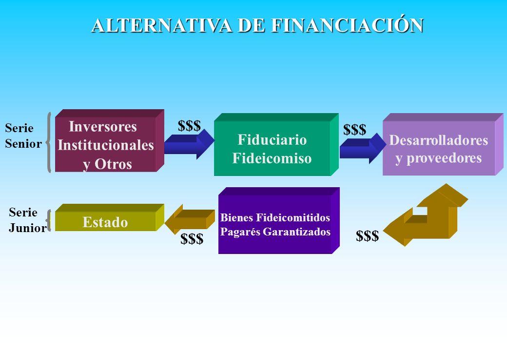 Inversores Institucionales y Otros Desarrolladores y proveedores Fiduciario Fideicomiso Estado Serie Senior Serie Junior $$$ Bienes Fideicomitidos Pag