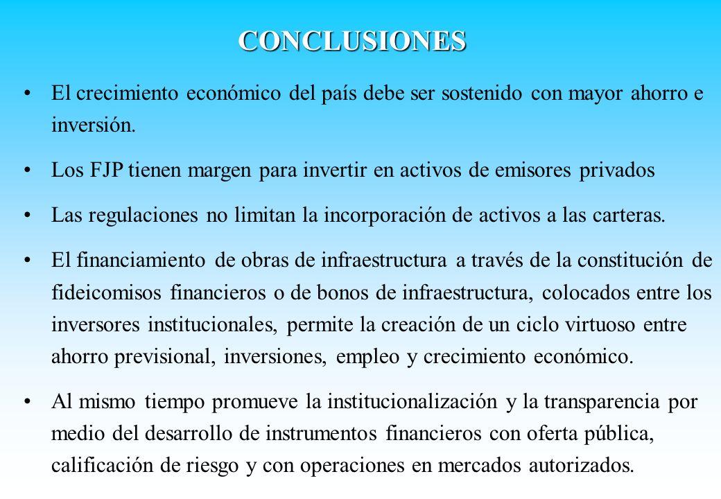 CONCLUSIONES El crecimiento económico del país debe ser sostenido con mayor ahorro e inversión. Los FJP tienen margen para invertir en activos de emis
