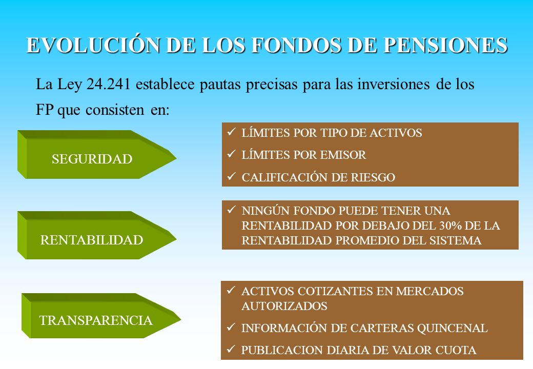 La Ley 24.241 establece pautas precisas para las inversiones de los FP que consisten en: SEGURIDAD LÍMITES POR TIPO DE ACTIVOS LÍMITES POR EMISOR CALI