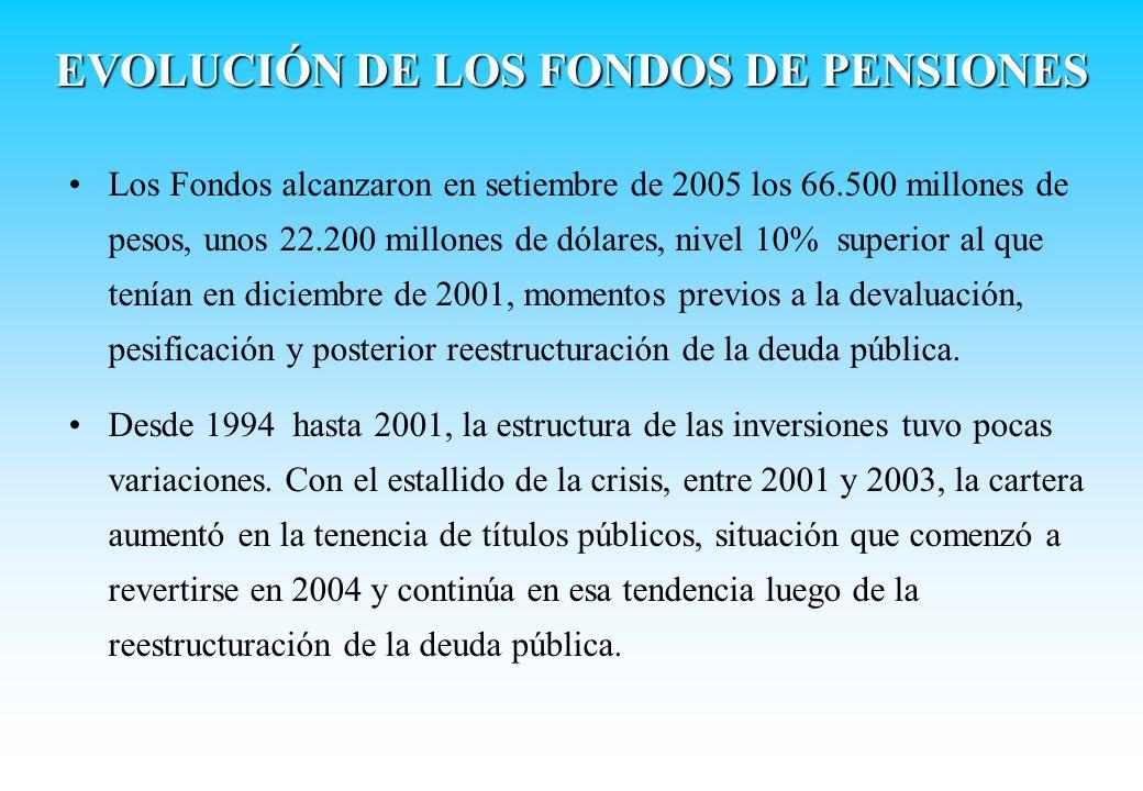 EVOLUCIÓN DE LOS FONDOS DE PENSIONES Los Fondos alcanzaron en setiembre de 2005 los 66.500 millones de pesos, unos 22.200 millones de dólares, nivel 1