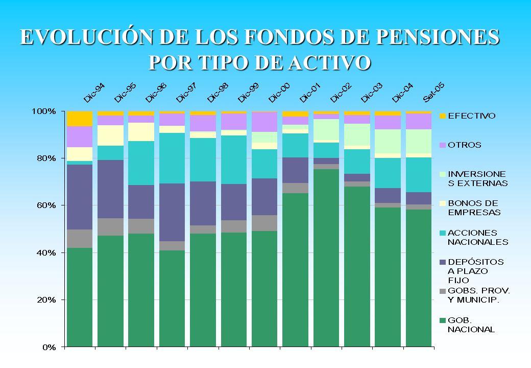 EVOLUCIÓN DE LOS FONDOS DE PENSIONES POR TIPO DE ACTIVO