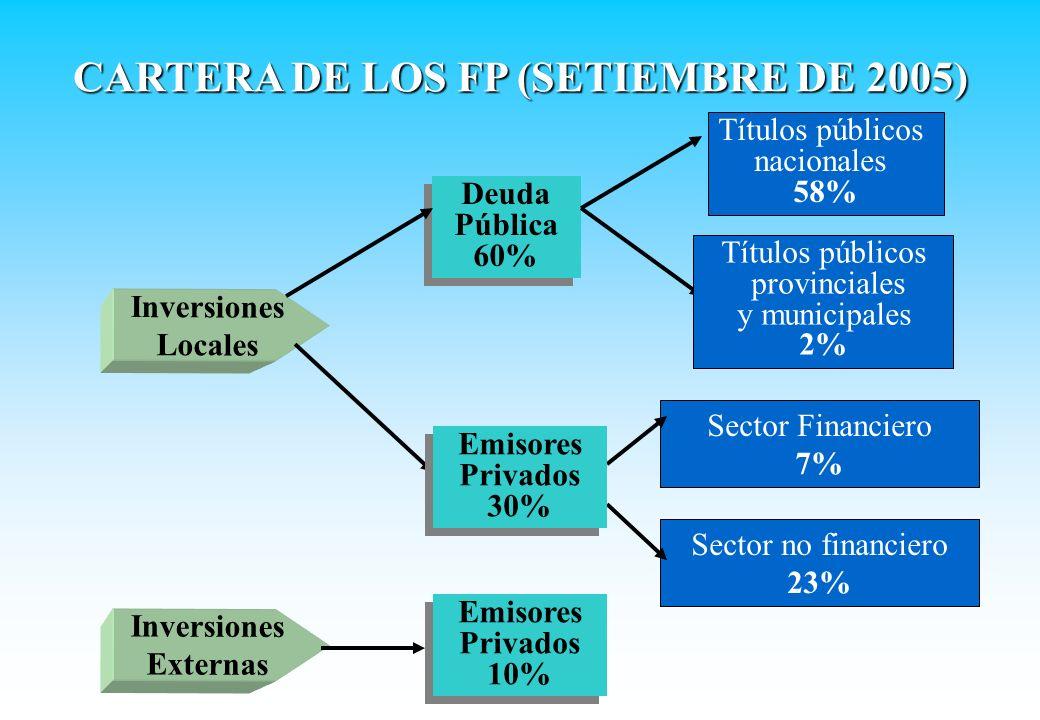 Inversiones Locales Inversiones Externas Deuda Pública 60% Deuda Pública 60% Títulos públicos nacionales 58% Títulos públicos provinciales y municipal