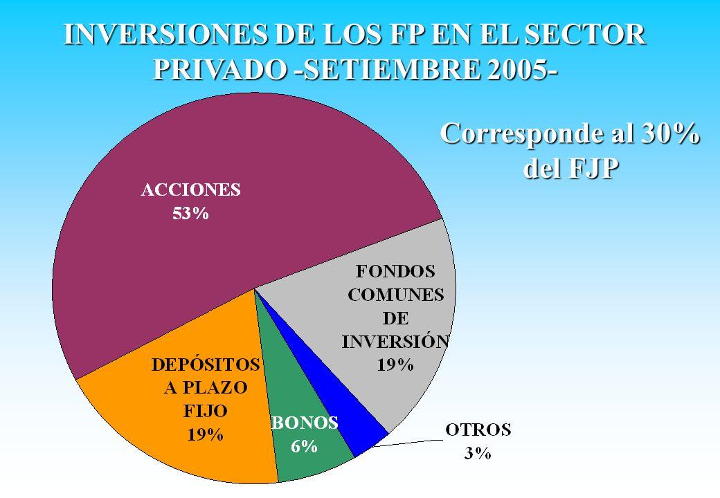 INVERSIONES DE LOS FP EN EL SECTOR PRIVADO -SETIEMBRE 2005- Corresponde al 30% del FJP