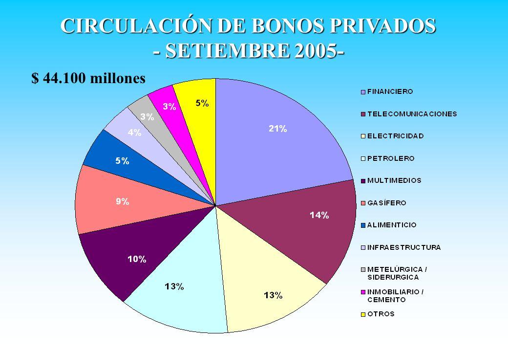 CARTERA DE BONOS DEL FJP -POR SECTOR ECONÓMICO (SET.