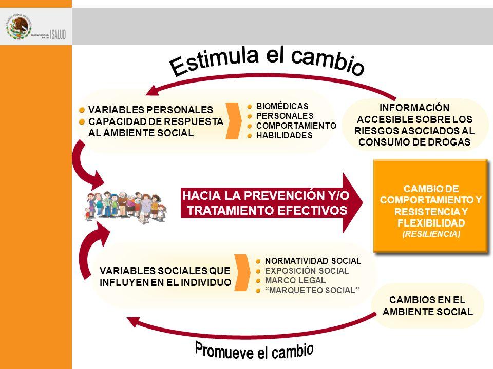 CAMBIO DE COMPORTAMIENTO Y RESISTENCIA Y FLEXIBILIDAD (RESILIENCIA) HACIA LA PREVENCIÓN Y/O TRATAMIENTO EFECTIVOS INFORMACIÓN ACCESIBLE SOBRE LOS RIESGOS ASOCIADOS AL CONSUMO DE DROGAS BIOMÉDICAS PERSONALES COMPORTAMIENTO HABILIDADES VARIABLES PERSONALES CAPACIDAD DE RESPUESTA AL AMBIENTE SOCIAL CAMBIOS EN EL AMBIENTE SOCIAL VARIABLES SOCIALES QUE INFLUYEN EN EL INDIVIDUO NORMATIVIDAD SOCIAL EXPOSICIÓN SOCIAL MARCO LEGAL MARQUETEO SOCIAL