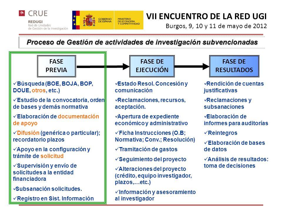 Proceso de Gestión de actividades de investigación subvencionadas FASE PREVIA FASE DE EJECUCIÓN FASE DE RESULTADOS Búsqueda (BOE, BOJA, BOP, DOUE, otr