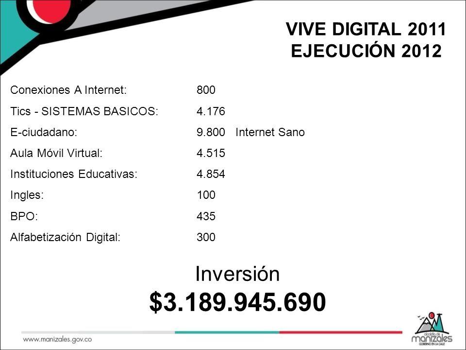 VIVE DIGITAL 2011 EJECUCIÓN 2012 Inversión $3.189.945.690 Conexiones A Internet:800 Tics - SISTEMAS BASICOS:4.176 E-ciudadano:9.800 Internet Sano Aula Móvil Virtual:4.515 Instituciones Educativas:4.854 Ingles:100 BPO:435 Alfabetización Digital:300
