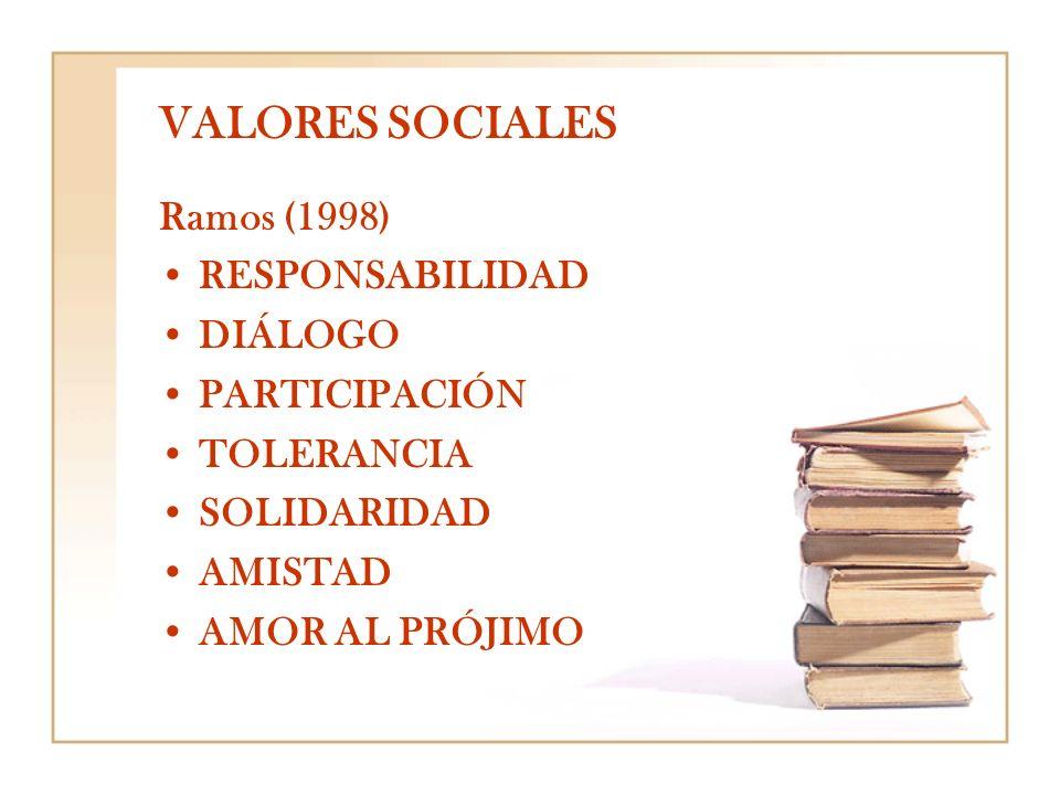 VALORES SOCIALES Ramos (1998) RESPONSABILIDAD DIÁLOGO PARTICIPACIÓN TOLERANCIA SOLIDARIDAD AMISTAD AMOR AL PRÓJIMO