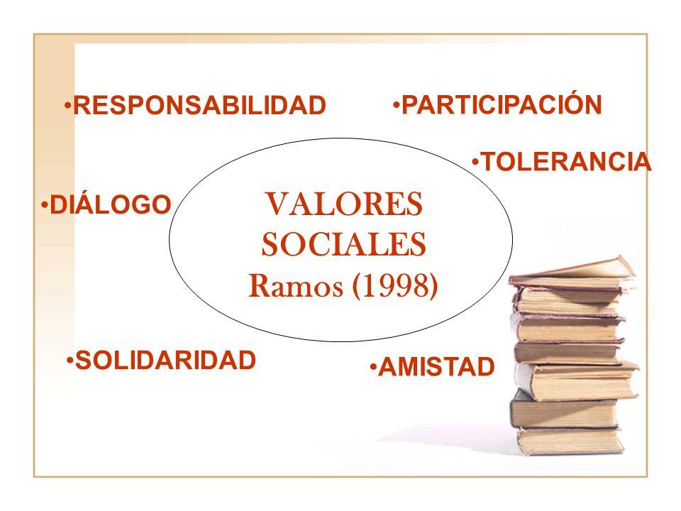 RESPONSABILIDAD DIÁLOGO PARTICIPACIÓN TOLERANCIA SOLIDARIDAD AMISTAD VALORES SOCIALES Ramos (1998)