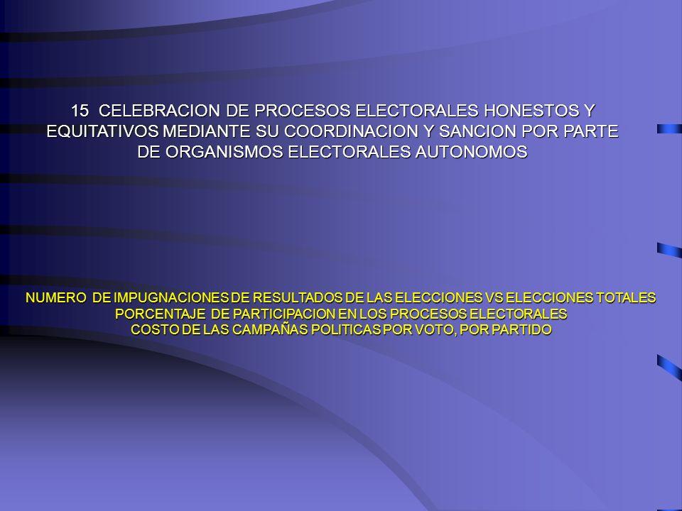 15 CELEBRACION DE PROCESOS ELECTORALES HONESTOS Y EQUITATIVOS MEDIANTE SU COORDINACION Y SANCION POR PARTE DE ORGANISMOS ELECTORALES AUTONOMOS NUMERO